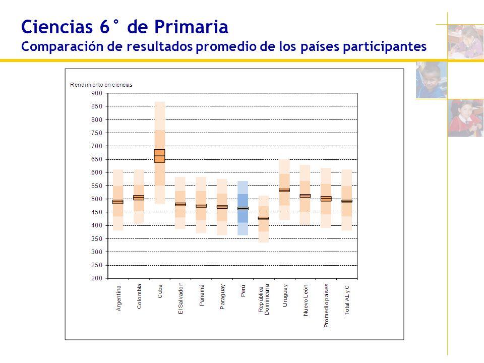 Ciencias 6° de Primaria Comparación de resultados promedio de los países participantes