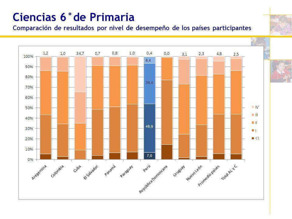 Ciencias 6°de Primaria Comparación de resultados por nivel de desempeño de los países participantes