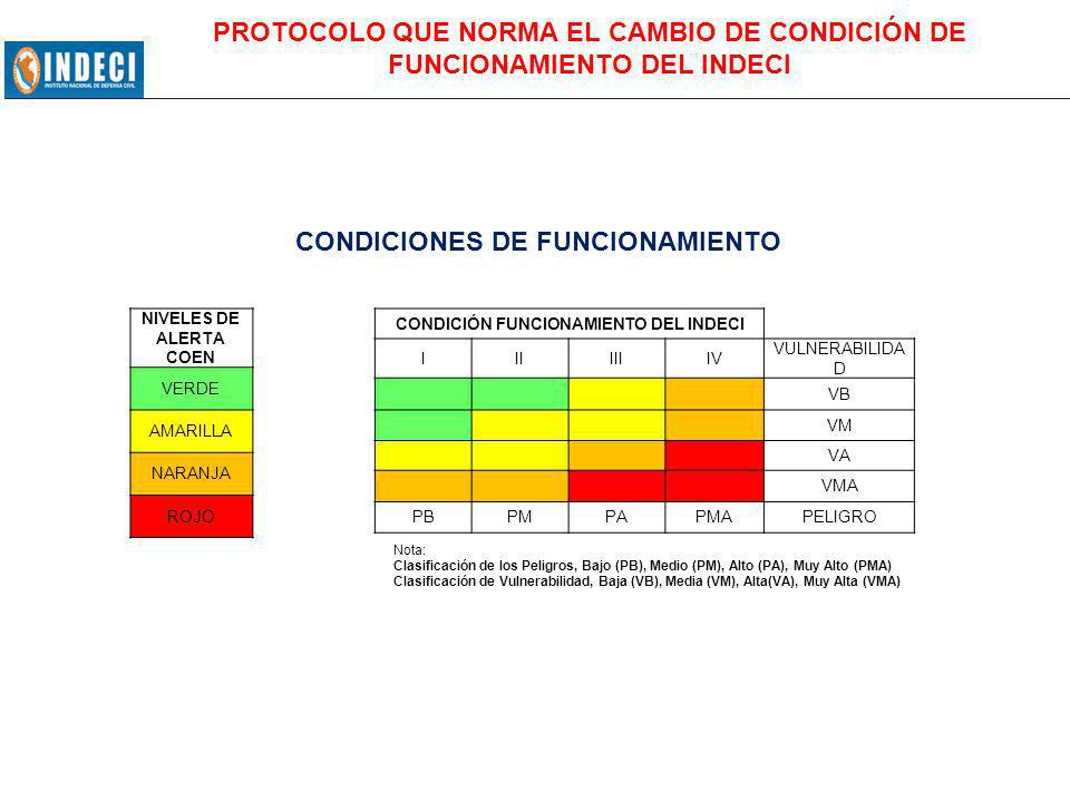CONDICIONES DE FUNCIONAMIENTO CONDICIÓN FUNCIONAMIENTO DEL INDECI