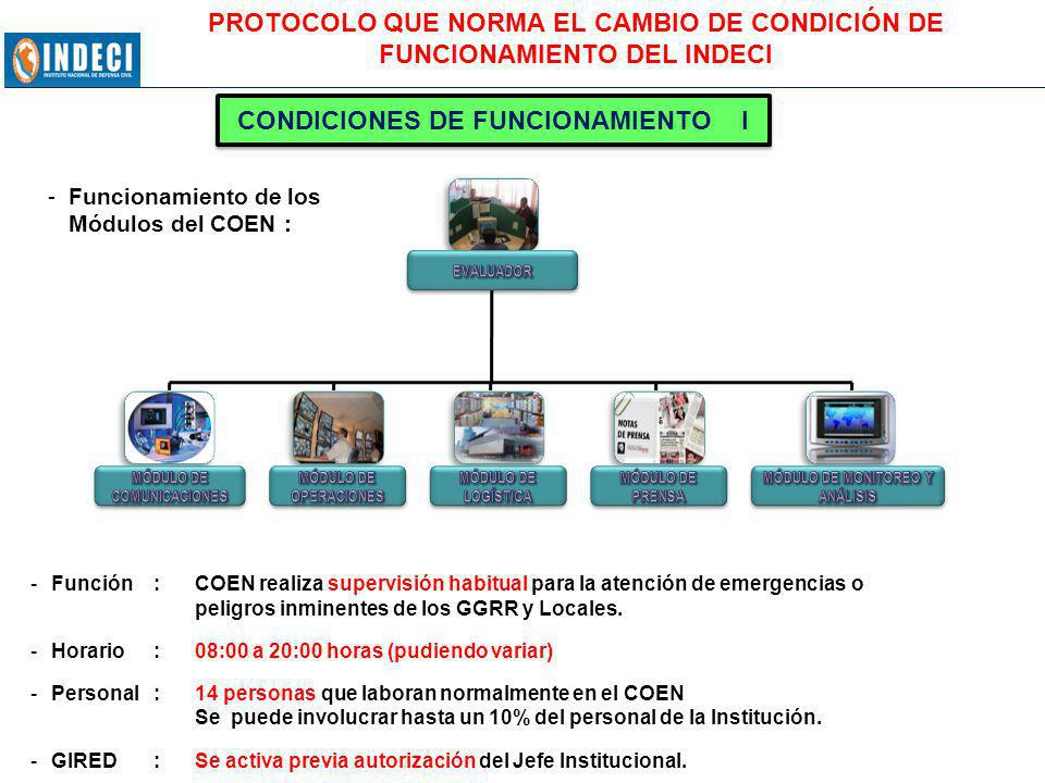 CONDICIONES DE FUNCIONAMIENTO I