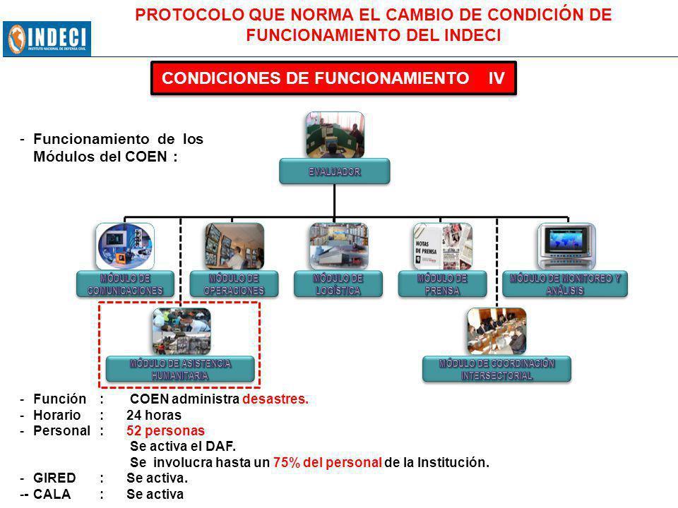CONDICIONES DE FUNCIONAMIENTO IV