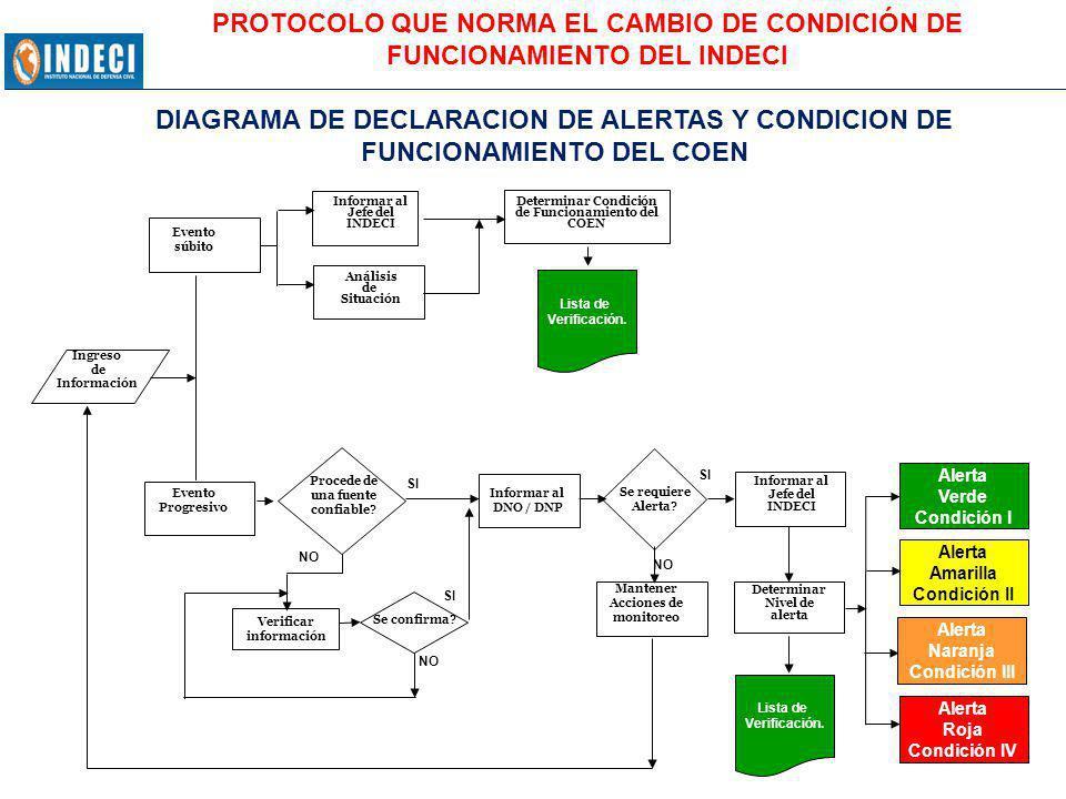 PROTOCOLO QUE NORMA EL CAMBIO DE CONDICIÓN DE FUNCIONAMIENTO DEL INDECI
