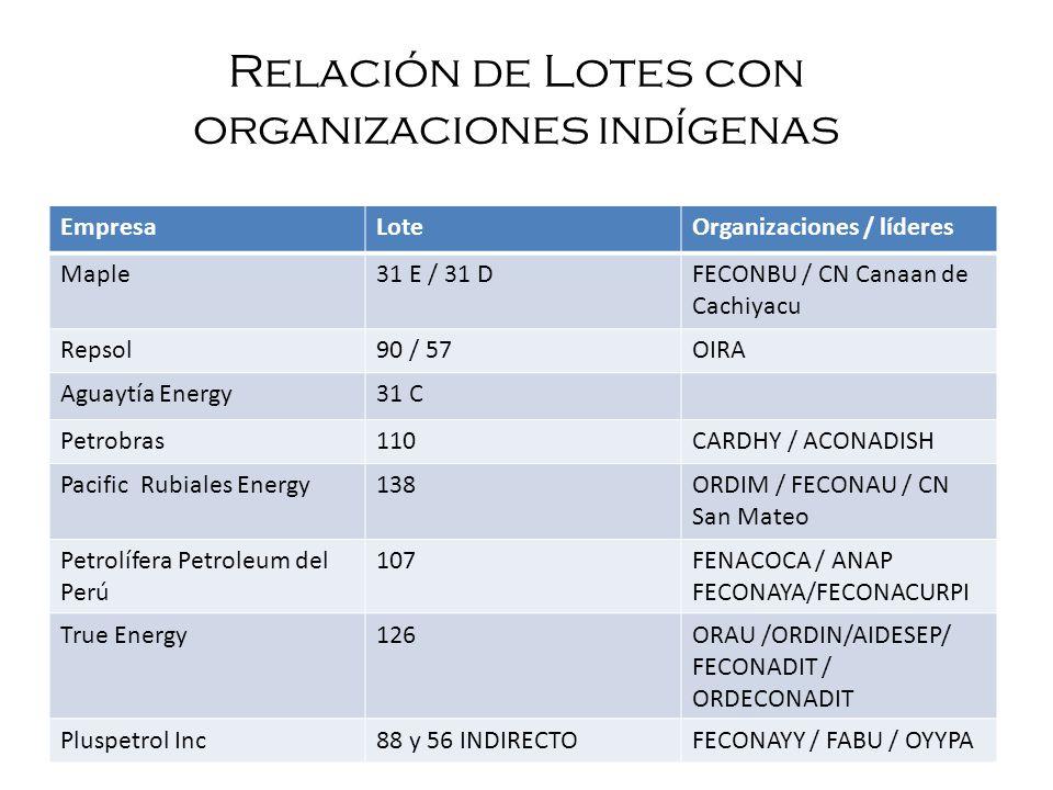 Relación de Lotes con organizaciones indígenas