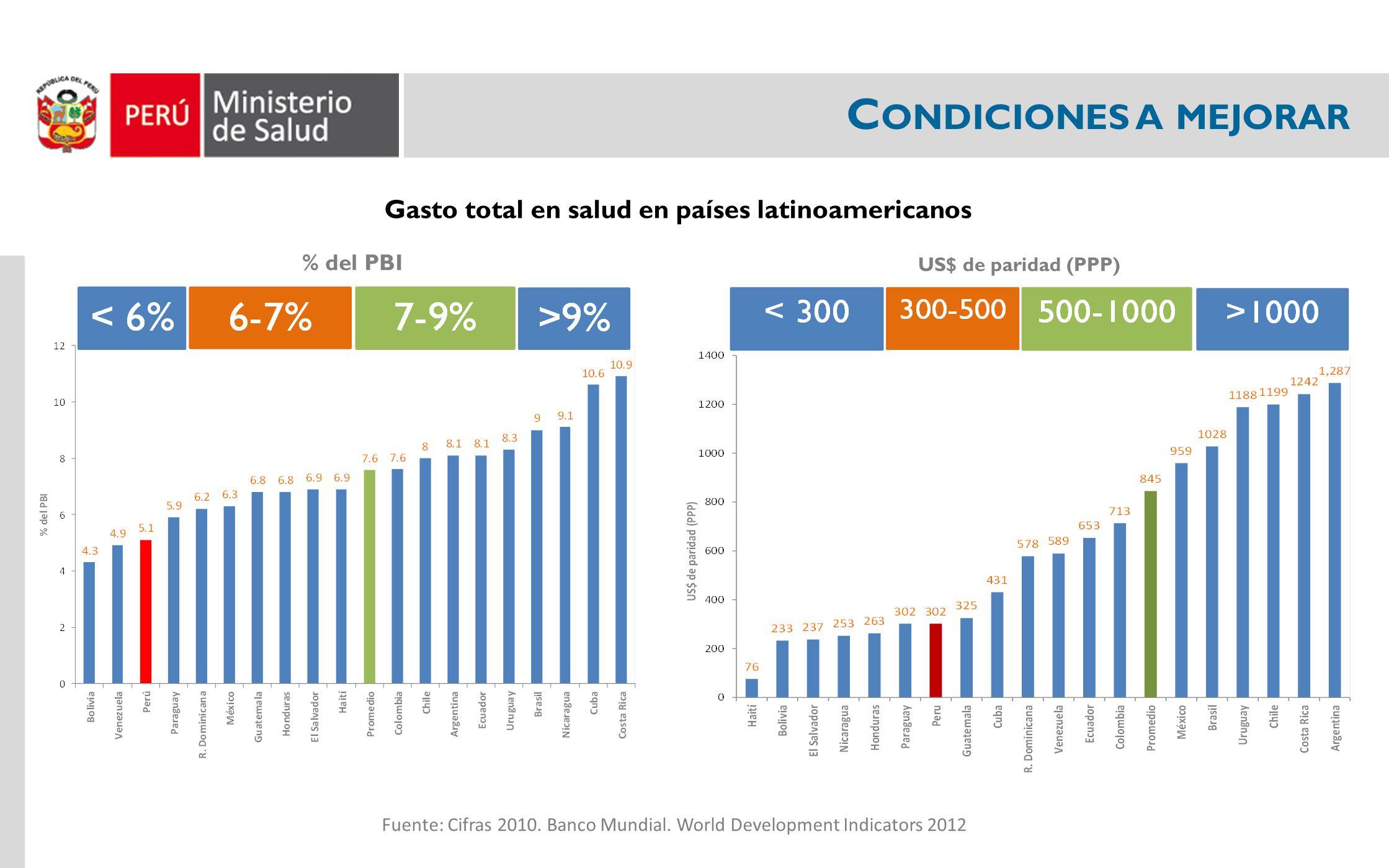 Gasto total en salud en países latinoamericanos