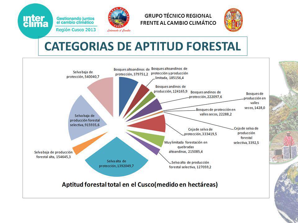 CATEGORIAS DE APTITUD FORESTAL