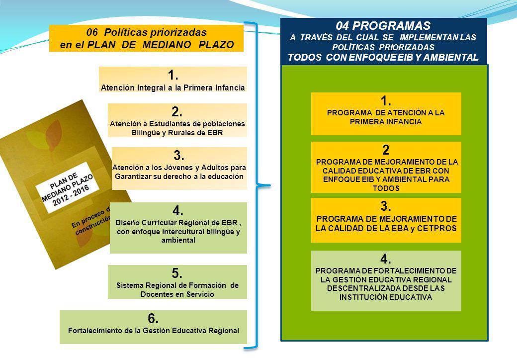 1. 1. 2. 2 3. 3. 4. 4. 5. 6. 04 PROGRAMAS 06 Políticas priorizadas