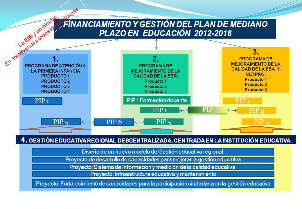 FINANCIAMIENTO Y GESTIÓN DEL PLAN DE MEDIANO PLAZO EN EDUCACIÓN 2012-2016