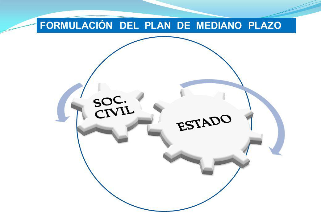 ESTADO SOC. CIVIL FORMULACIÓN DEL PLAN DE MEDIANO PLAZO