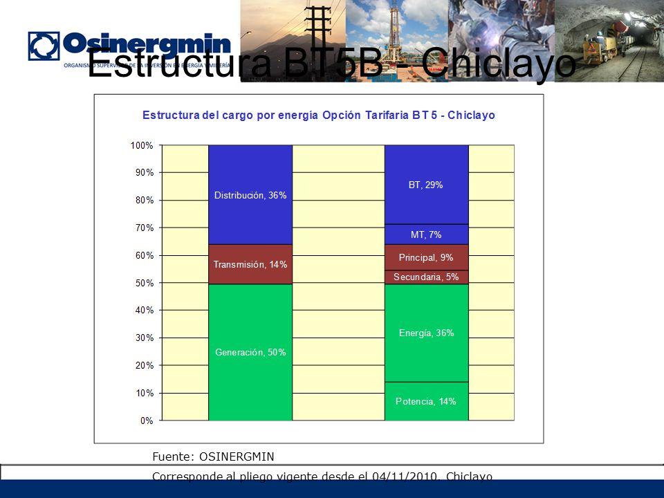 Estructura BT5B - Chiclayo
