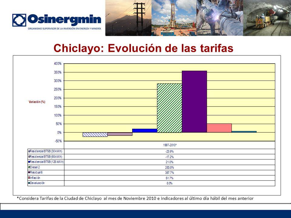 Chiclayo: Evolución de las tarifas