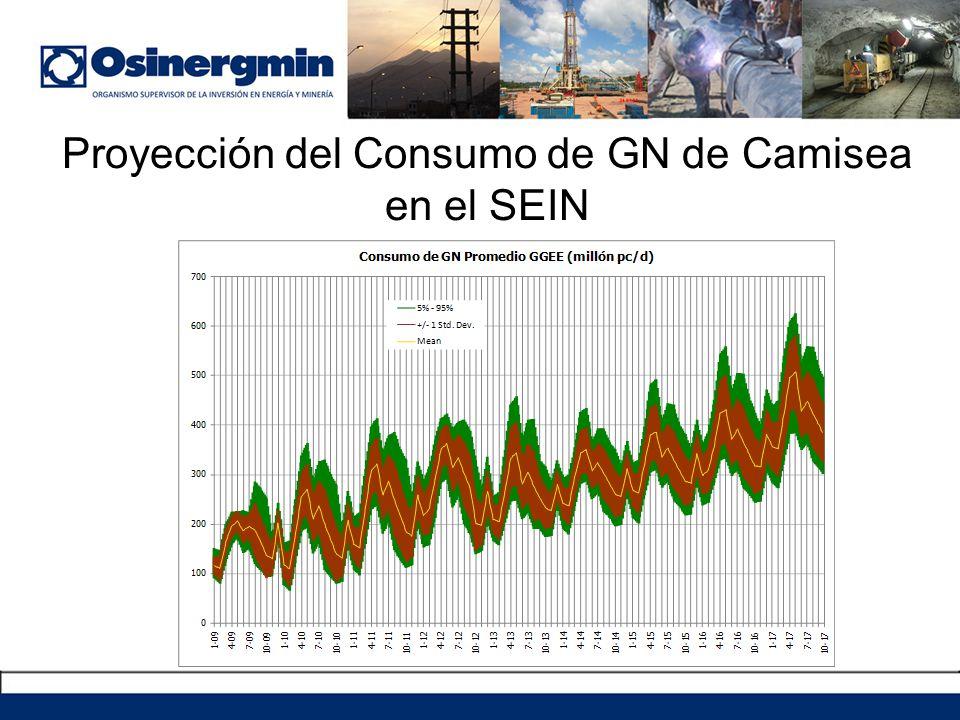 Proyección del Consumo de GN de Camisea en el SEIN