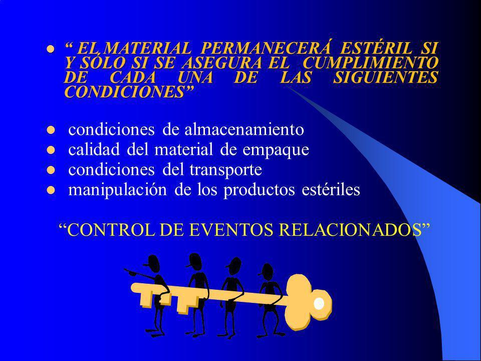 CONTROL DE EVENTOS RELACIONADOS