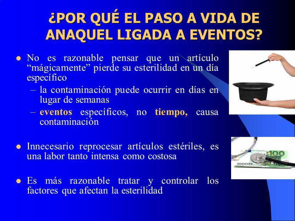 ¿POR QUÉ EL PASO A VIDA DE ANAQUEL LIGADA A EVENTOS