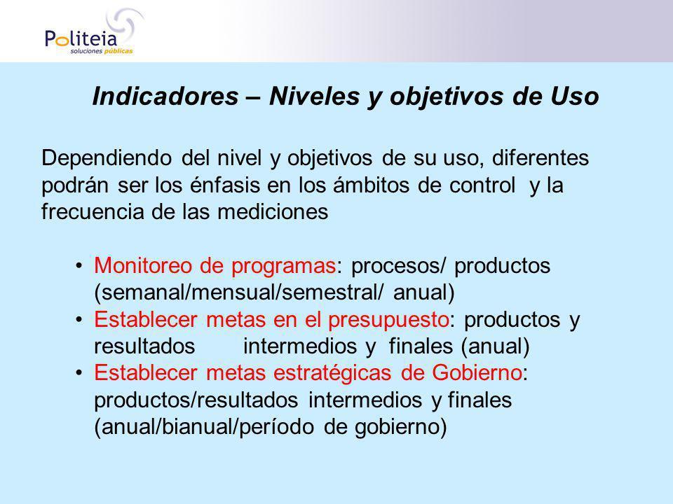 Indicadores – Niveles y objetivos de Uso