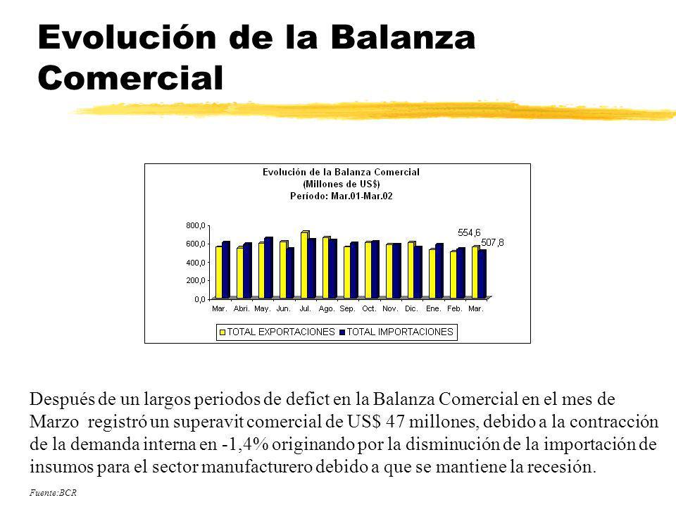 Evolución de la Balanza Comercial