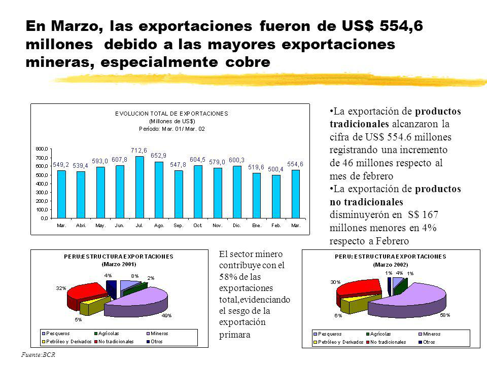 En Marzo, las exportaciones fueron de US$ 554,6 millones debido a las mayores exportaciones mineras, especialmente cobre