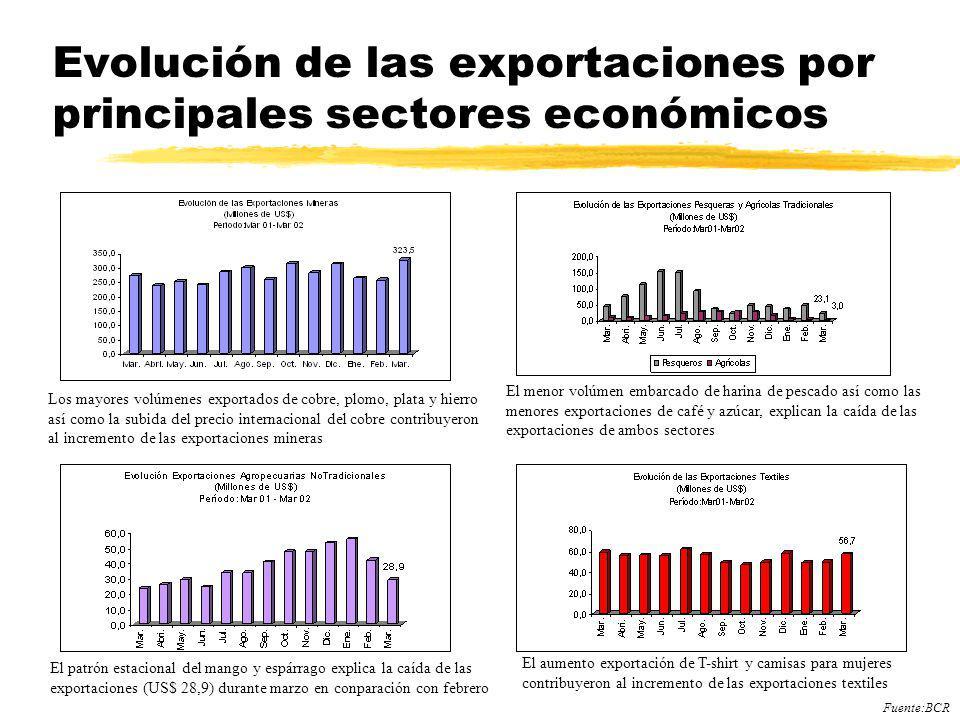 Evolución de las exportaciones por principales sectores económicos