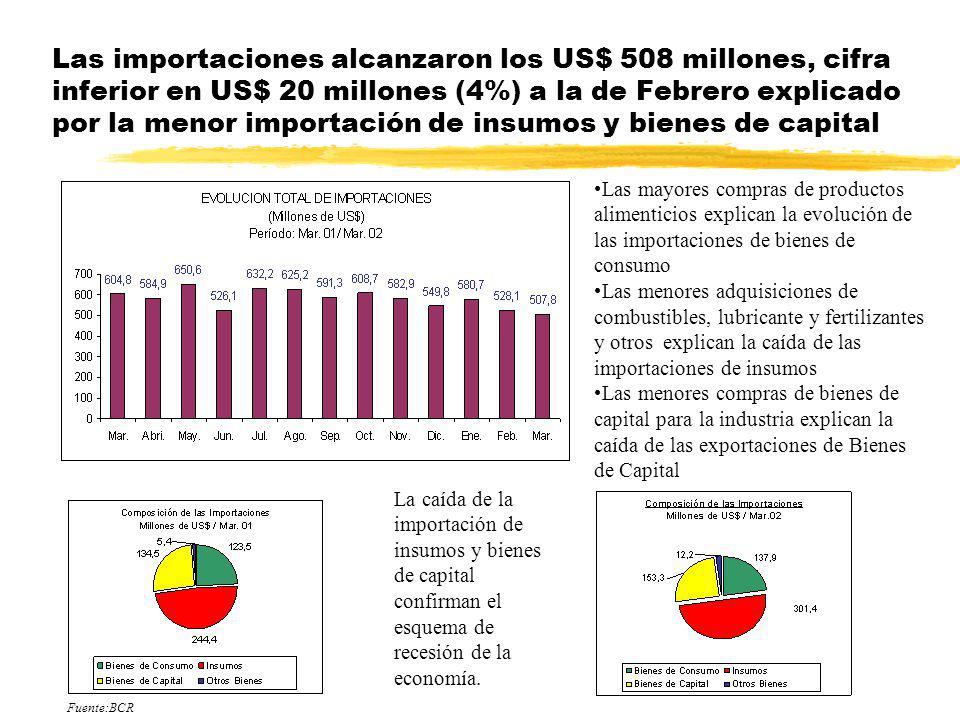Las importaciones alcanzaron los US$ 508 millones, cifra inferior en US$ 20 millones (4%) a la de Febrero explicado por la menor importación de insumos y bienes de capital