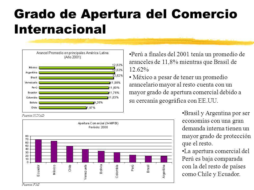 Grado de Apertura del Comercio Internacional