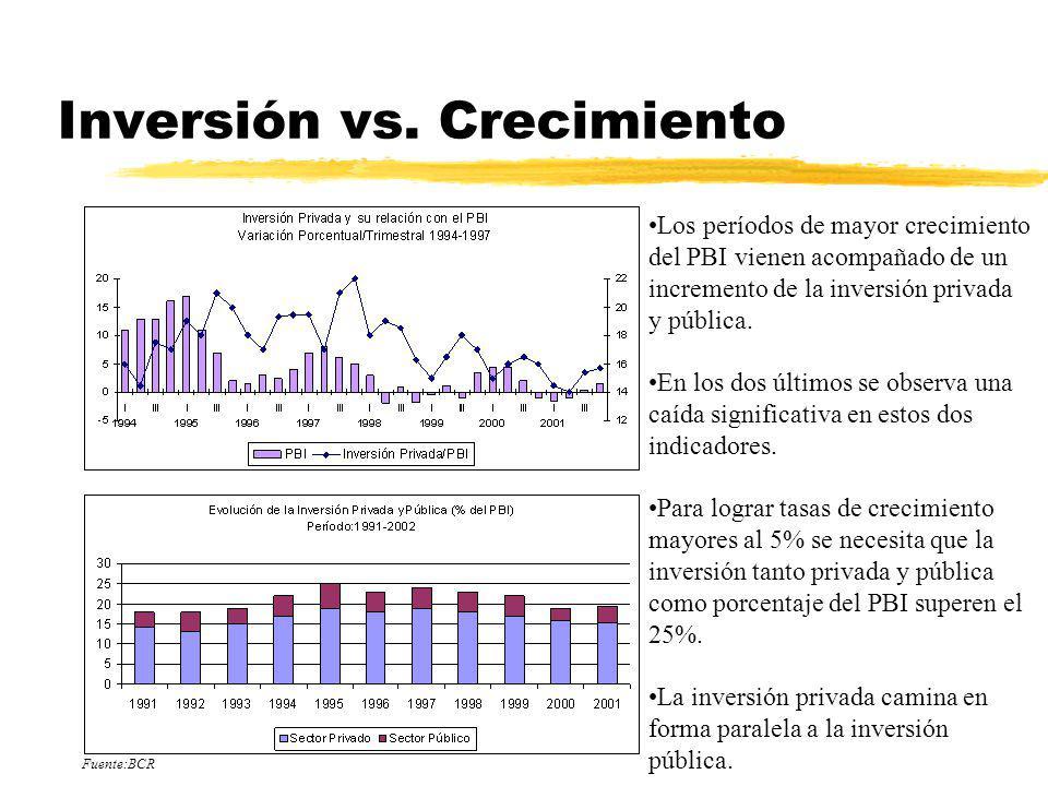 Inversión vs. Crecimiento