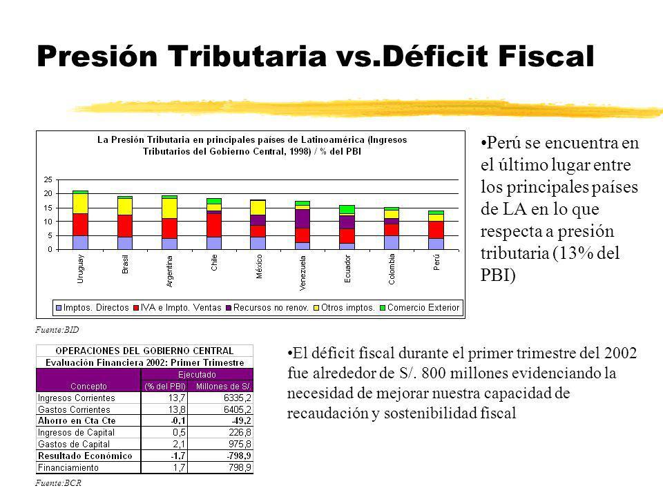 Presión Tributaria vs.Déficit Fiscal