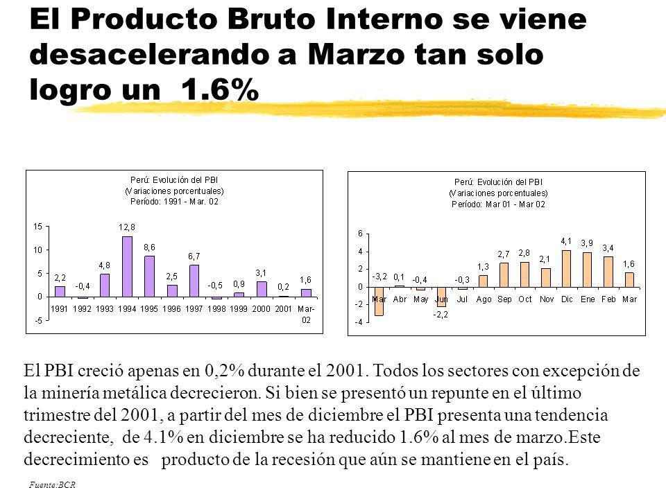 El Producto Bruto Interno se viene desacelerando a Marzo tan solo logro un 1.6%