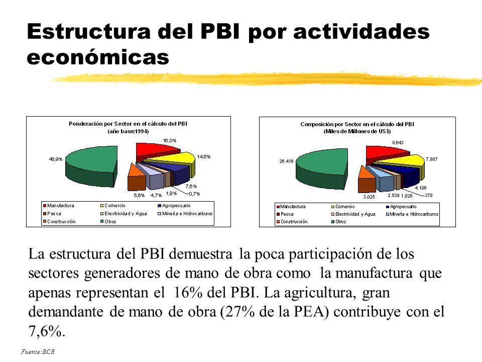 Estructura del PBI por actividades económicas