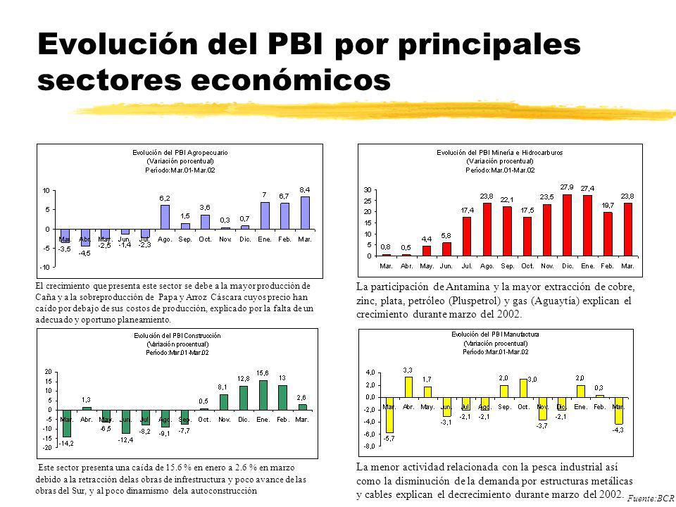 Evolución del PBI por principales sectores económicos