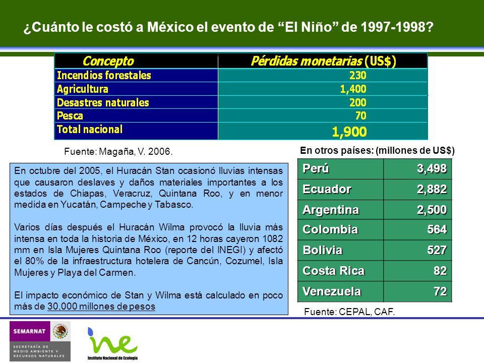 ¿Cuánto le costó a México el evento de El Niño de 1997-1998