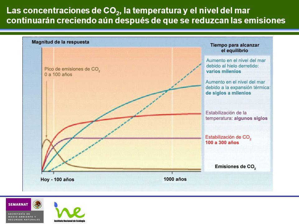 Las concentraciones de CO2, la temperatura y el nivel del mar continuarán creciendo aún después de que se reduzcan las emisiones