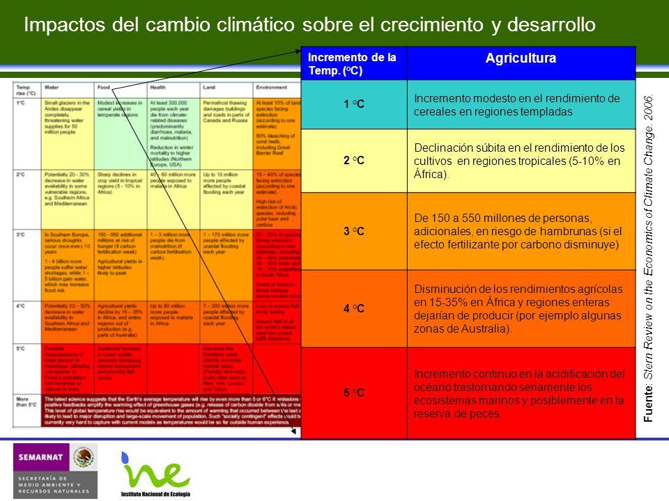 Impactos del cambio climático sobre el crecimiento y desarrollo