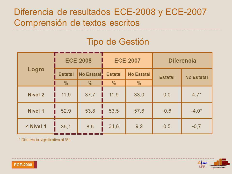 Diferencia de resultados ECE-2008 y ECE-2007 Comprensión de textos escritos