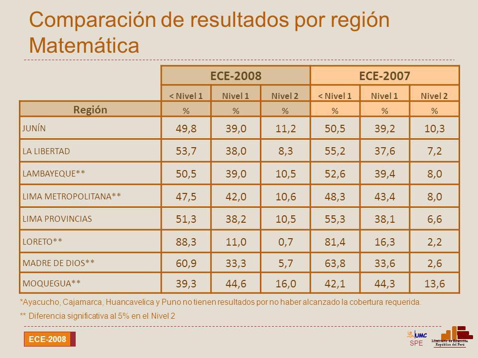 Comparación de resultados por región Matemática