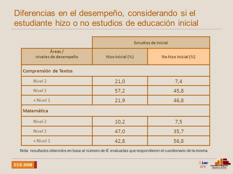 Diferencias en el desempeño, considerando si el estudiante hizo o no estudios de educación inicial