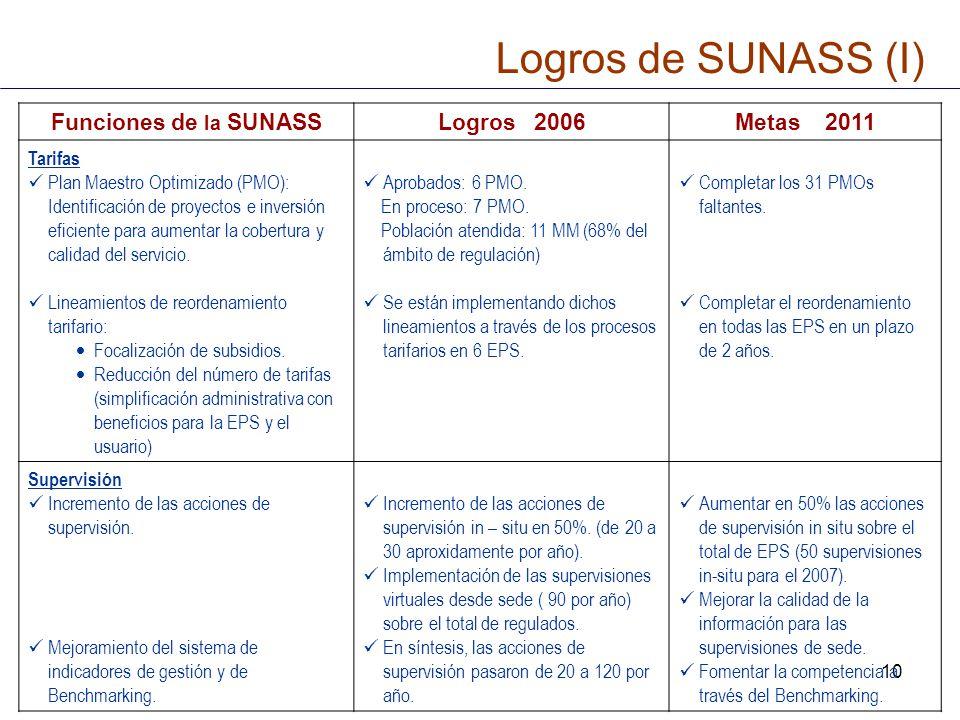 Logros de SUNASS (I) Funciones de la SUNASS Logros 2006 Metas 2011