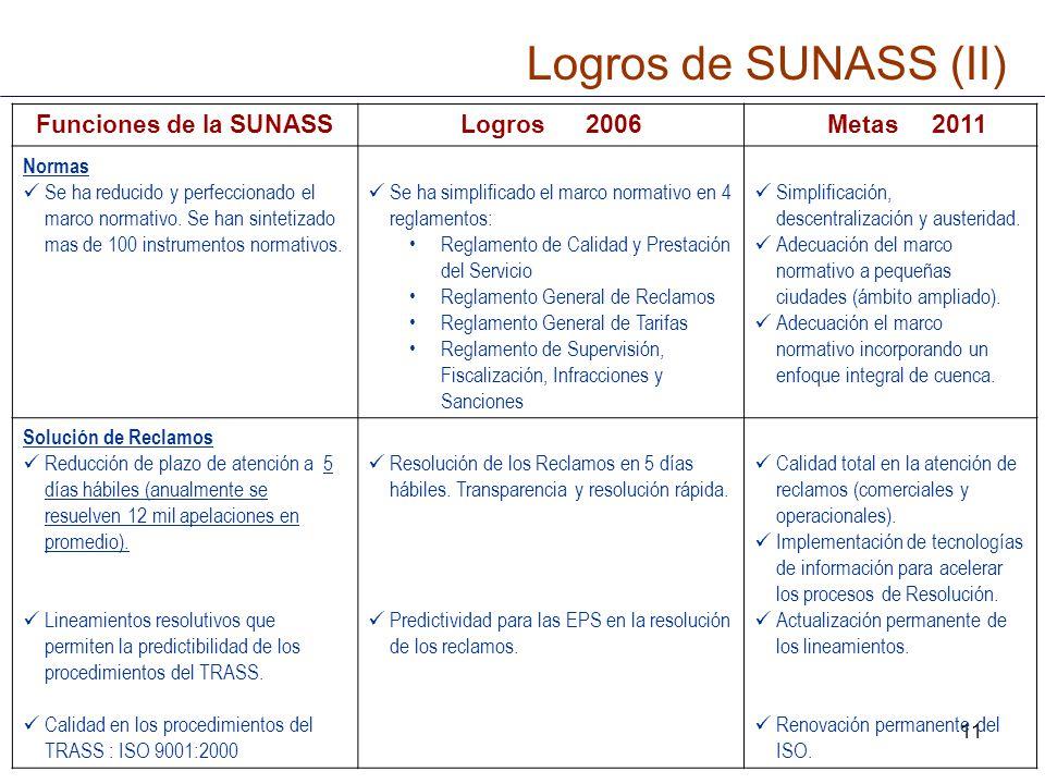 Logros de SUNASS (II) Funciones de la SUNASS Logros 2006 Metas 2011