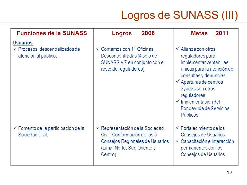 Logros de SUNASS (III) Funciones de la SUNASS Logros 2006 Metas 2011