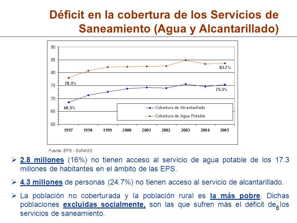 Déficit en la cobertura de los Servicios de Saneamiento (Agua y Alcantarillado)