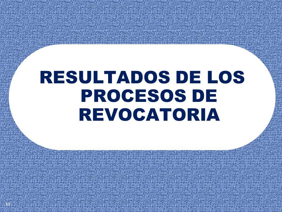 RESULTADOS DE LOS PROCESOS DE REVOCATORIA