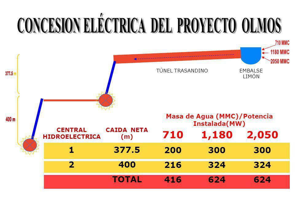 CONCESION ELÉCTRICA DEL PROYECTO OLMOS