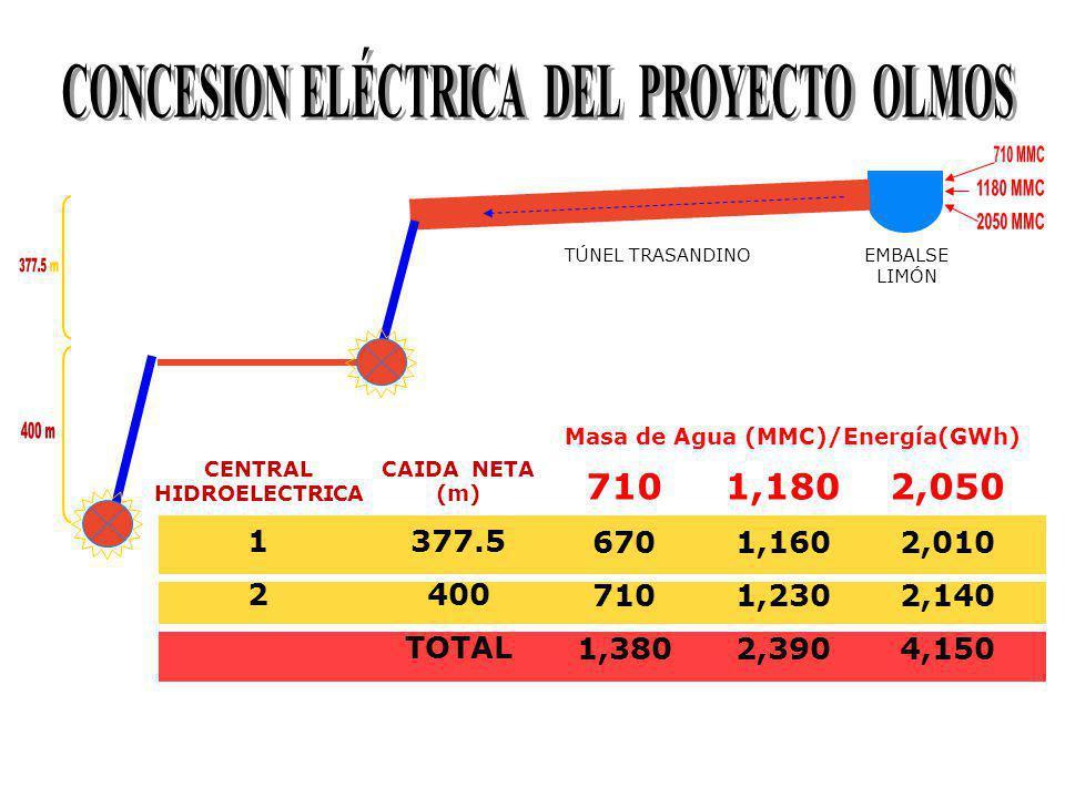 CONCESION ELÉCTRICA DEL PROYECTO OLMOS Masa de Agua (MMC)/Energía(GWh)
