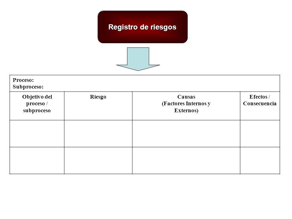 Objetivo del proceso / subproceso Efectos / Consecuencia