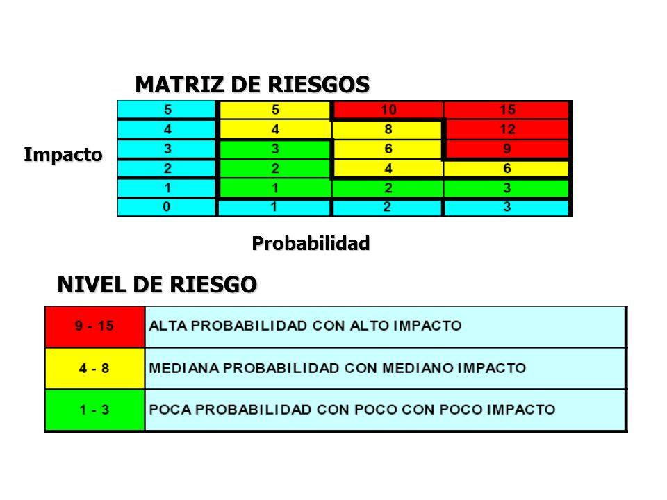 MATRIZ DE RIESGOS Impacto Probabilidad NIVEL DE RIESGO