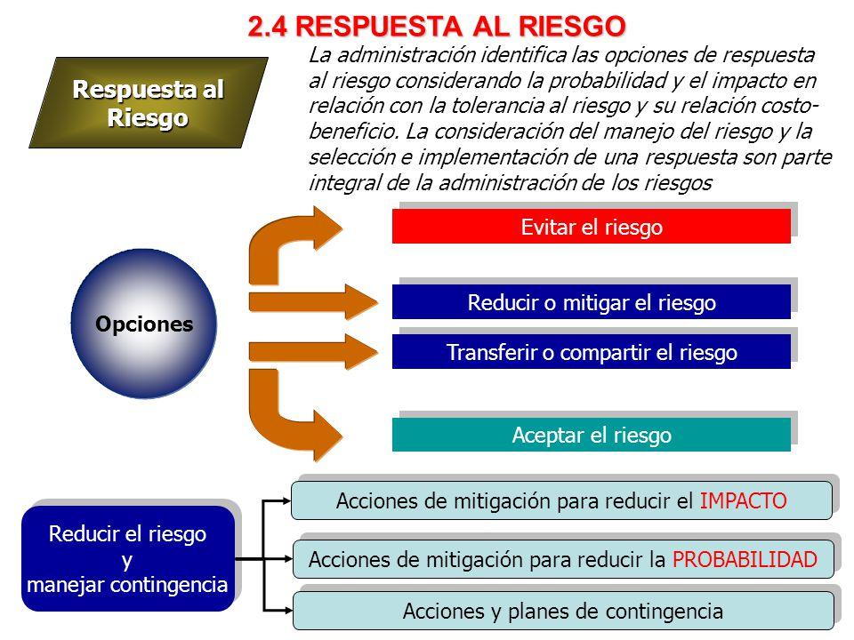 2.4 RESPUESTA AL RIESGO Respuesta al Riesgo
