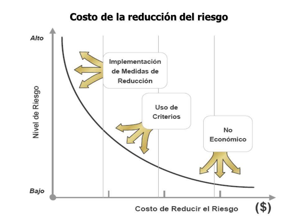 Costo de la reducción del riesgo