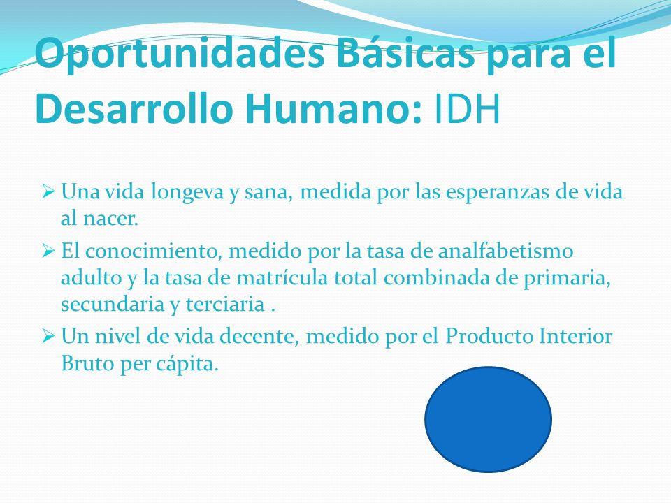 Oportunidades Básicas para el Desarrollo Humano: IDH
