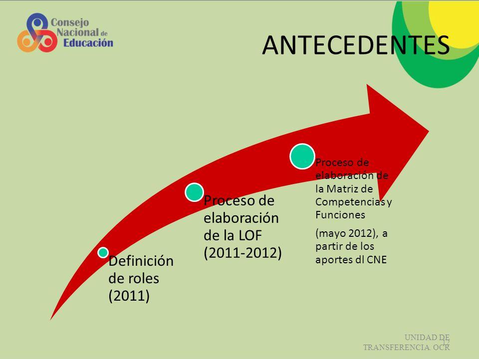 ANTECEDENTES Definición de roles (2011)