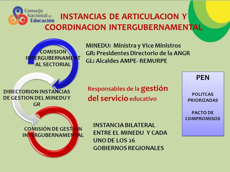 INSTANCIAS DE ARTICULACION Y COORDINACION INTERGUBERNAMENTAL