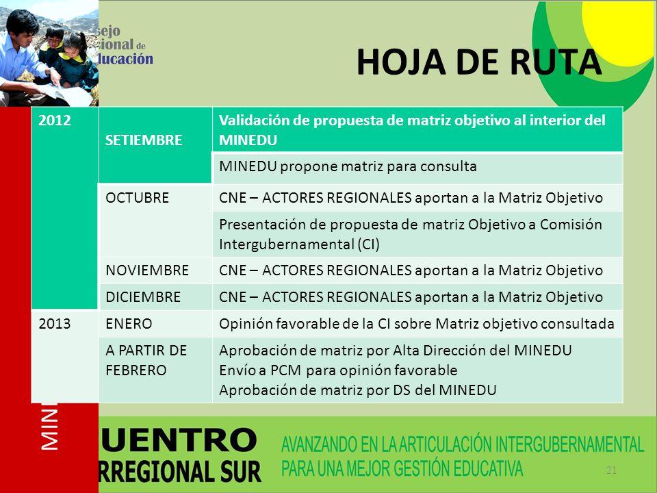 HOJA DE RUTA 2012. SETIEMBRE. Validación de propuesta de matriz objetivo al interior del MINEDU. MINEDU propone matriz para consulta.