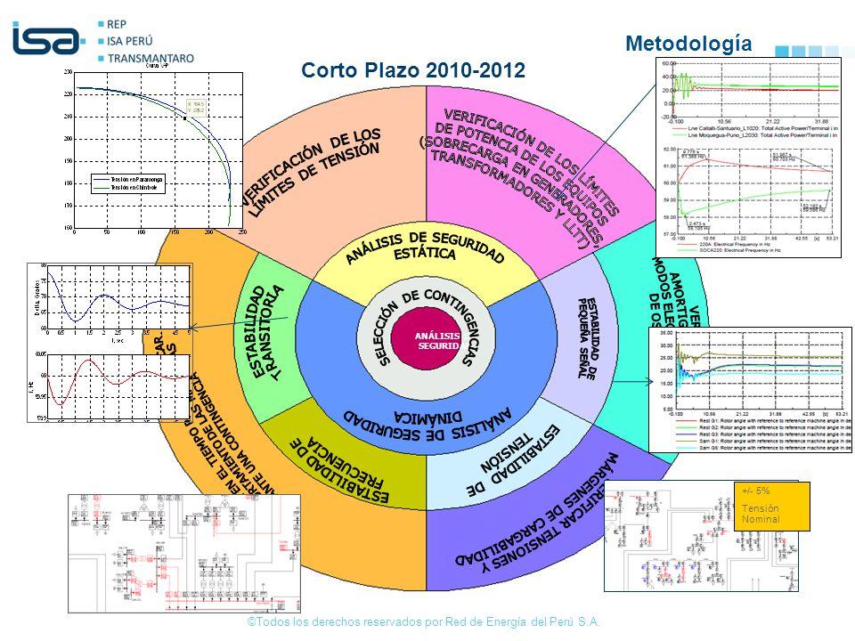 Metodología Corto Plazo 2010-2012 VERIFICACIÓN DE LOS LÍMITES